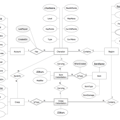 Erd Entity Relationship Diagram Examples School Bus Cdl Inspection Chen Notation Solution Conceptdraw