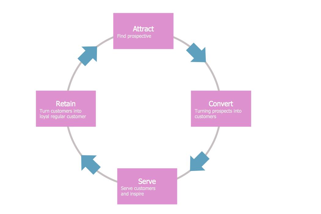 strategic planning framework diagram wiring symbols house target and circular diagrams solution   conceptdraw.com