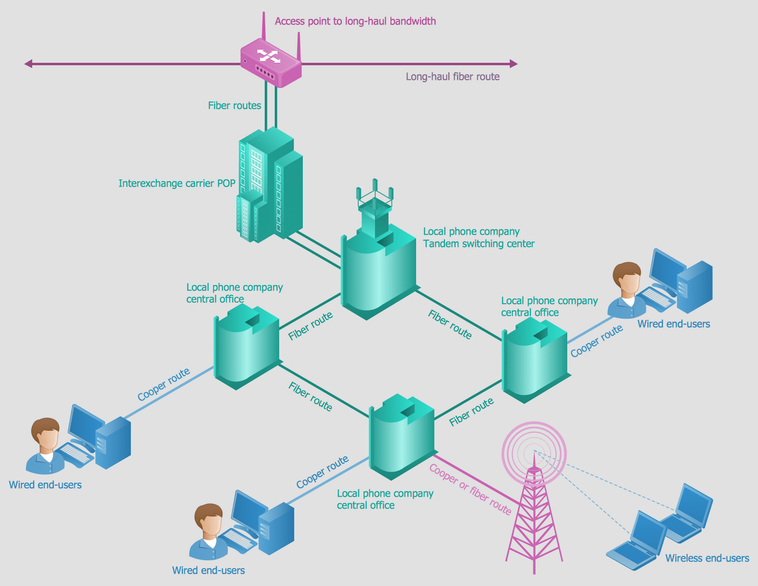 telephone network diagram 1969 mustang alternator wiring telecommunication diagrams solution conceptdraw