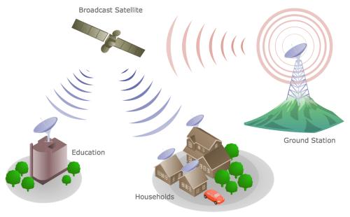 small resolution of communication medium diagram