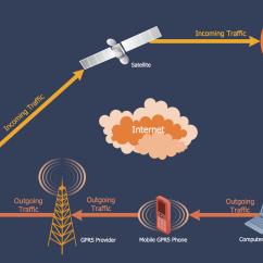 Telecom Network Diagram Microsoft Oil Furnace Parts Telecommunication Diagrams Solution Conceptdraw
