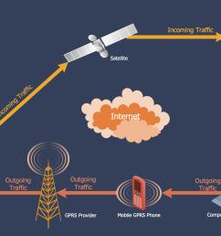 networking and telecommunications scheme [ 1500 x 967 Pixel ]