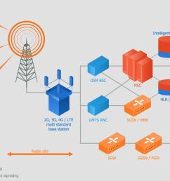 mobile network architecture telecommunication network diagrams  [ 1500 x 982 Pixel ]
