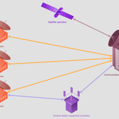 Telecom Network Diagram Microsoft Transverse Section Of A Leaf Telecommunication Diagrams Solution Conceptdraw