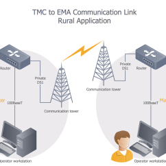 Telecom Network Diagram Microsoft Free Wire Software Telecommunication Diagrams Solution Conceptdraw