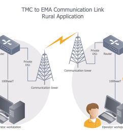 tmc to ema comm link rural setting [ 1500 x 982 Pixel ]