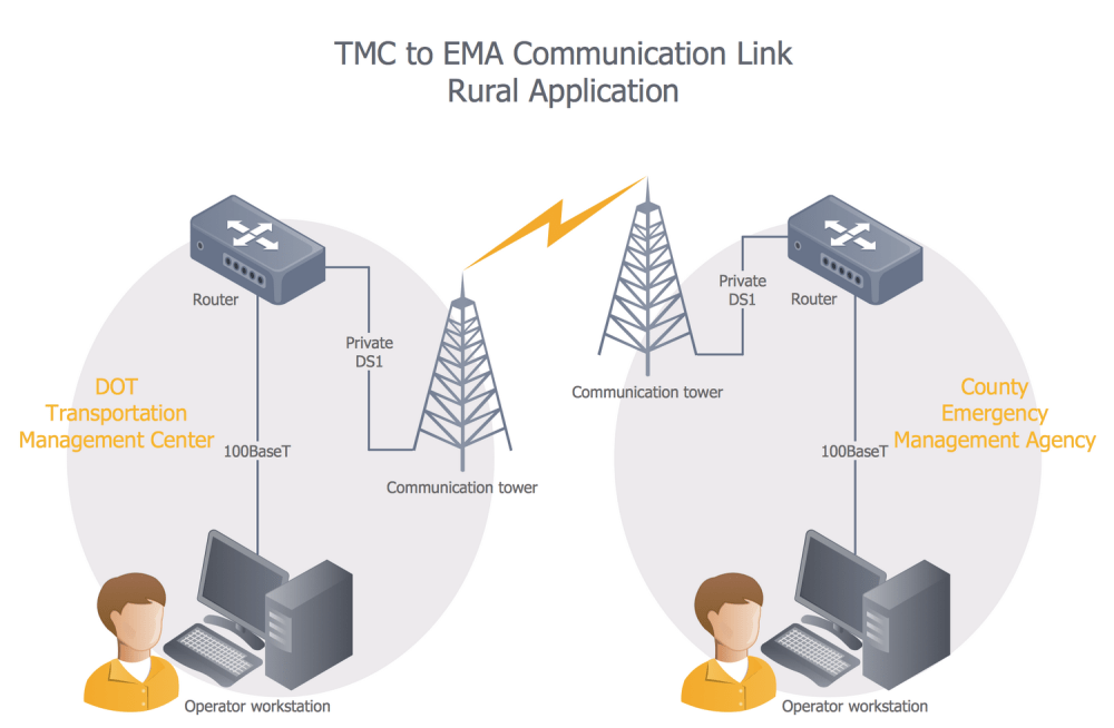 medium resolution of tmc to ema comm link rural setting