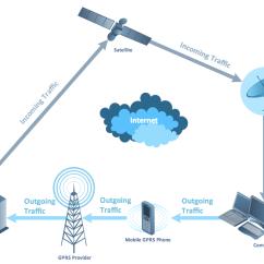 Telecom Network Diagram Microsoft 2006 Pt Cruiser Headlight Wiring Telecommunication Diagrams Solution Conceptdraw