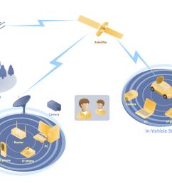 mobile satellite communication network diagram [ 1082 x 756 Pixel ]