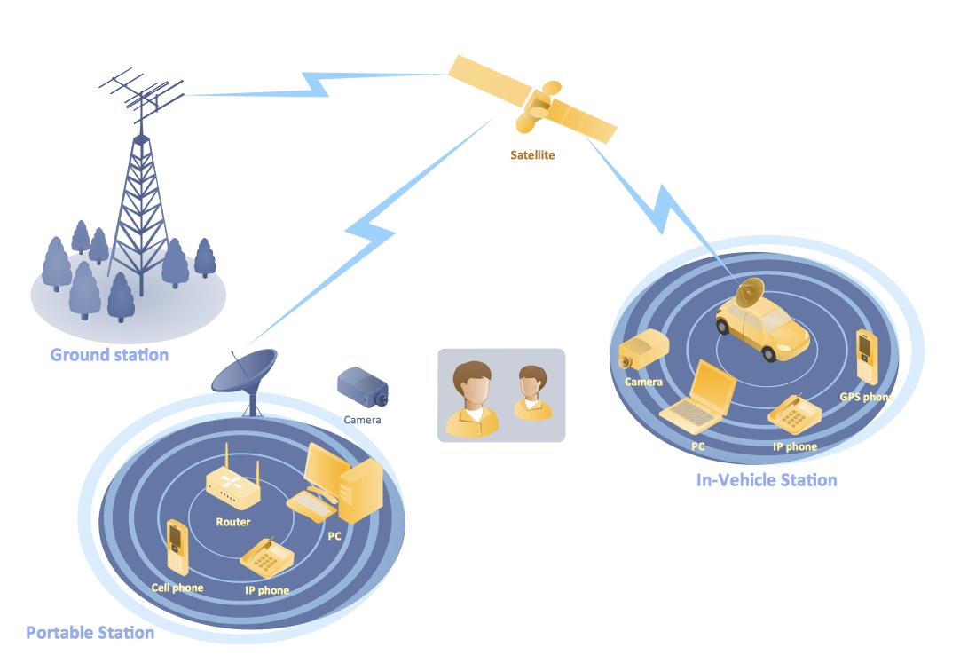 hight resolution of mobile satellite communication network diagram