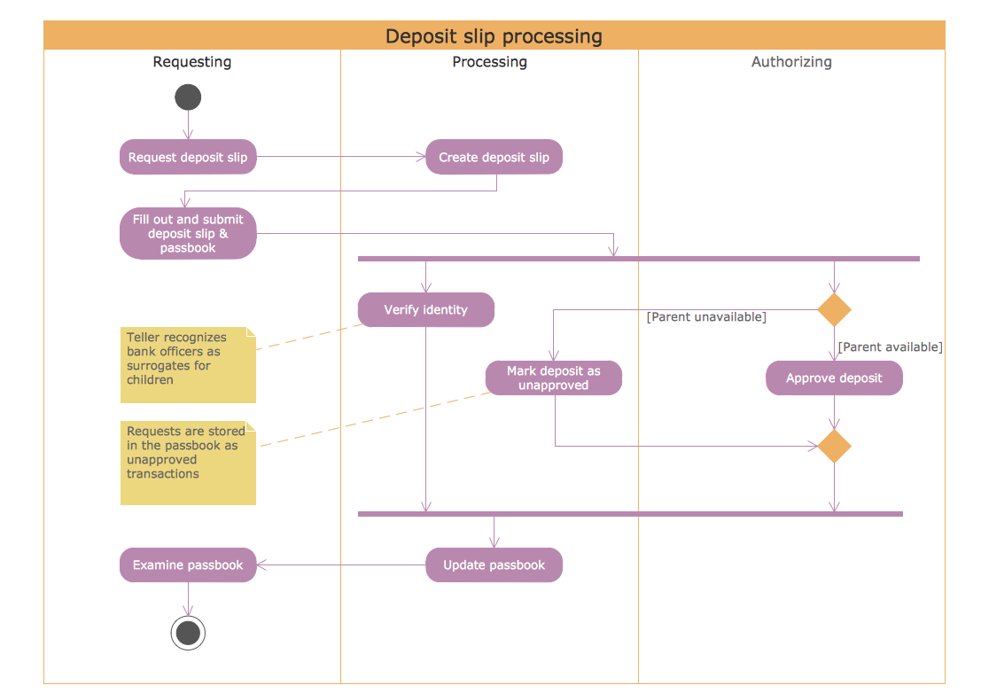 activity diagram for library management universal turing machine rapid uml solution conceptdraw