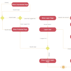 Course Registration Activity Diagram A Spot Rapid Uml Solution Conceptdraw