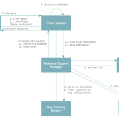 Credit Card Processing System Uml Diagram Porch Lift Wiring Rapid Solution | Conceptdraw.com