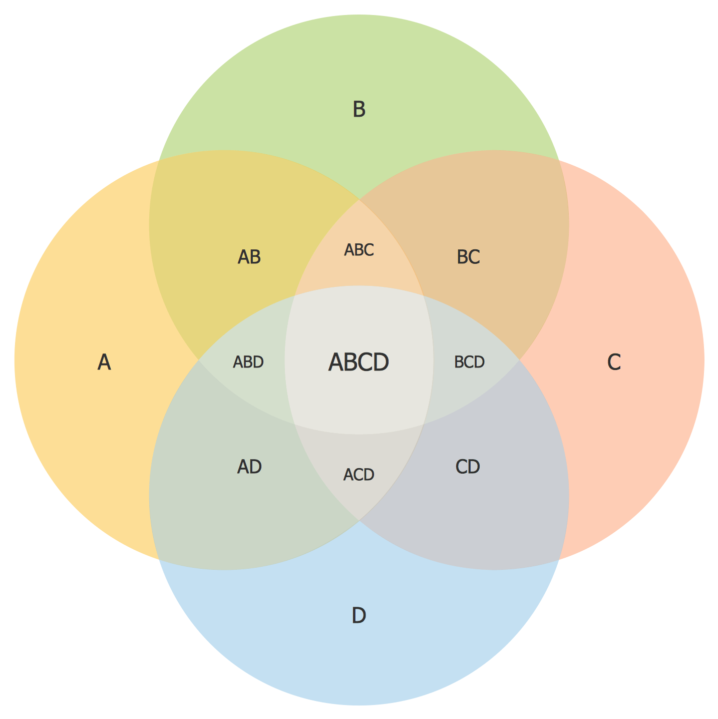 four circle venn diagram 1993 honda accord headlight wiring diagrams solution conceptdraw