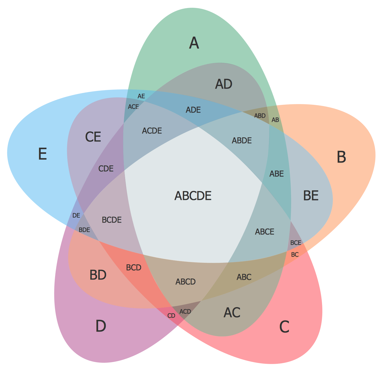 venn diagram aptitude questions with solutions fire alarm interface unit wiring bf362 barrier for use intrinsically diagrams solution conceptdraw