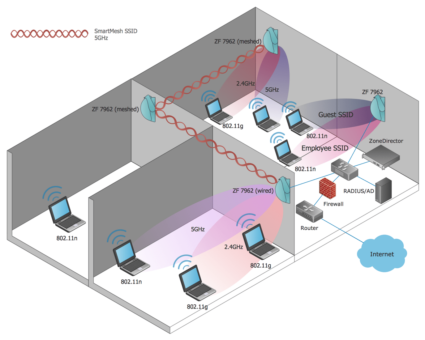 hight resolution of this wireless network diagram sample depicts the wireless mesh network of an enterprise enterprise wmn