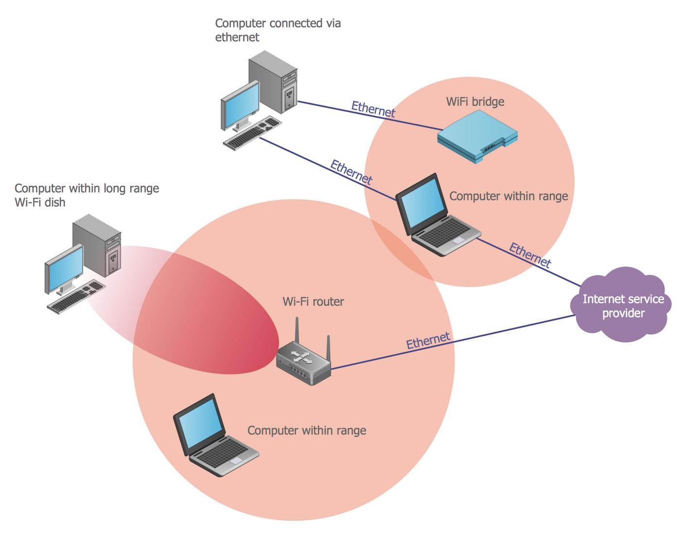 hight resolution of wireless solution