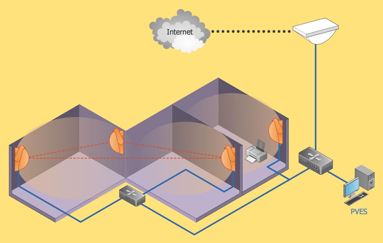 hight resolution of inside wireless networks