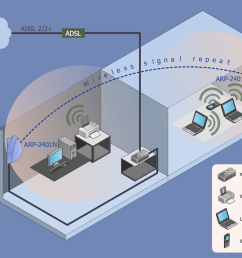 this wireless network diagram sample shows how wi fi repeater and access point extend the coverage of a wireless network  [ 1477 x 1100 Pixel ]