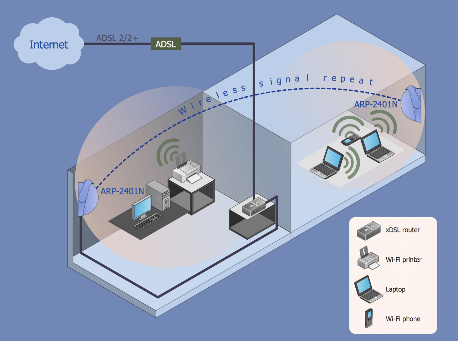 hight resolution of this wireless network diagram sample shows how wi fi repeater and access point extend the coverage of a wireless network