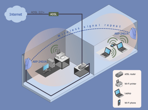 small resolution of this wireless network diagram sample shows how wi fi repeater and access point extend the coverage of a wireless network