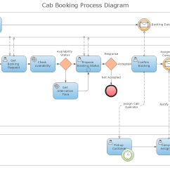 Diagram Example Business Process Modeling Notation Electric Cooker Wiring Standard Flowchart Symbols And Their Usage Basic