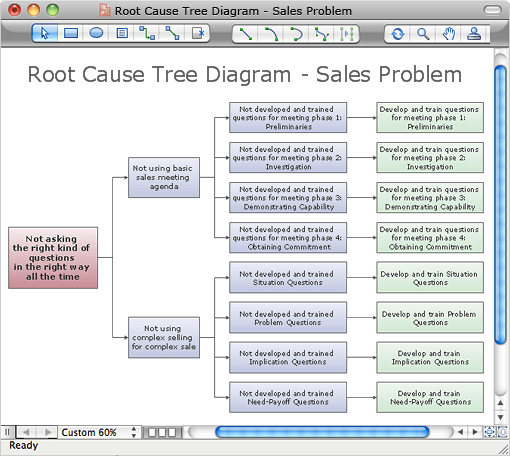 tree diagram root cause analysis template excel yamaha virago 125 wiring choice image - design ideas