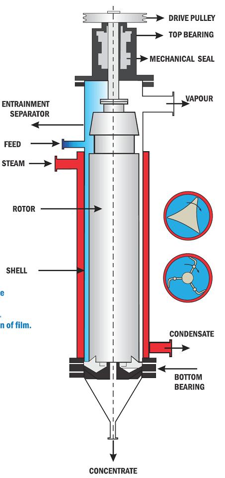 Agitated Thin Film Evaporator / Dryer - ATFE / ATFD