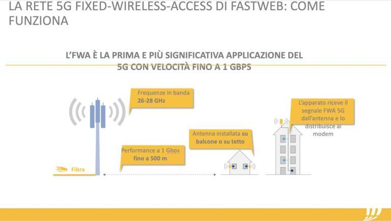 FWA Fastweb, internet ultraveloce ad Adria