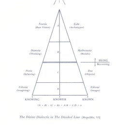 plato s divided line the  [ 742 x 1200 Pixel ]