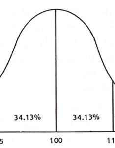 Full scale iq graph also scores rh concordspedpac