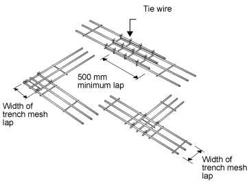 Reinforcement Trench Mesh for Residential House Footing