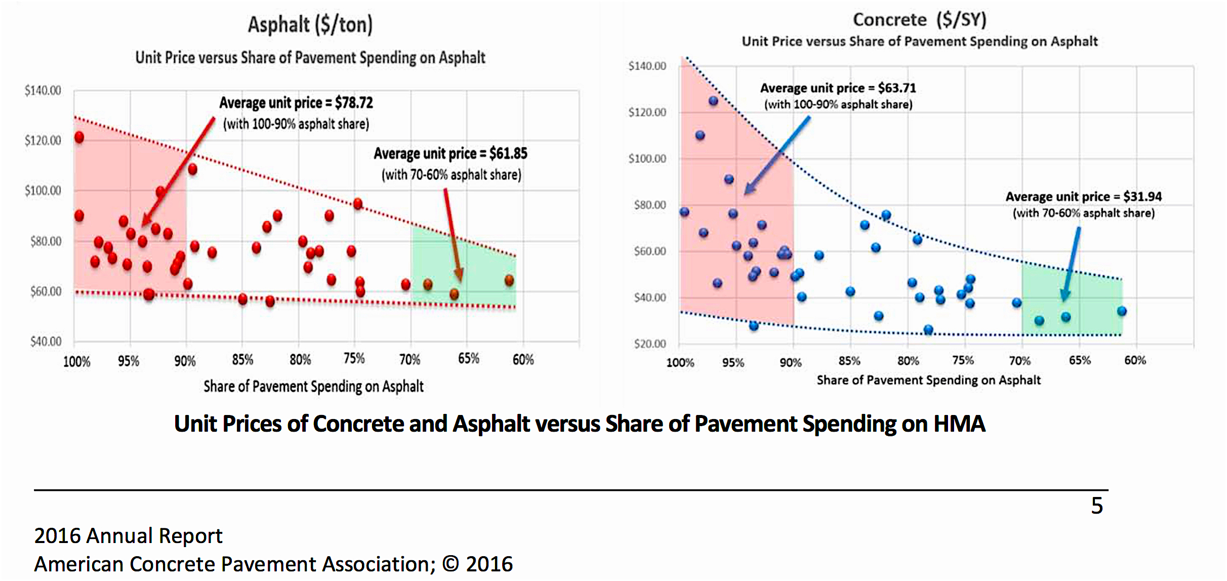 Pavement Competition: A Useful Adjunct to Increasing