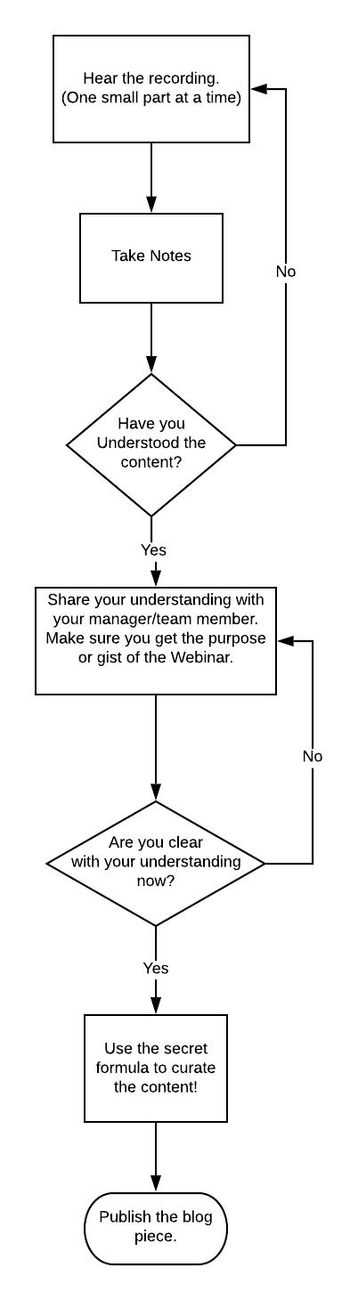 Concurate Content Flowchart