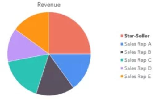 Revenue Distribution Across The Sales Team