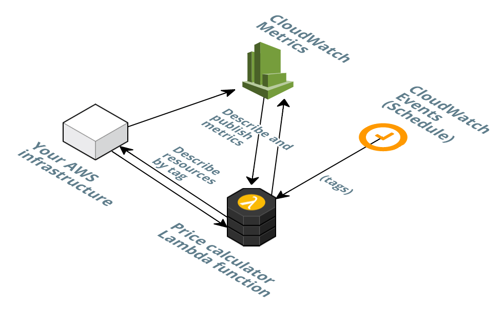 Now you can calculate AWS cost in near real-time for your serverless ...