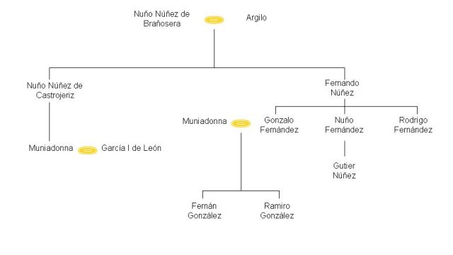 Posible genealogía de Fernán González