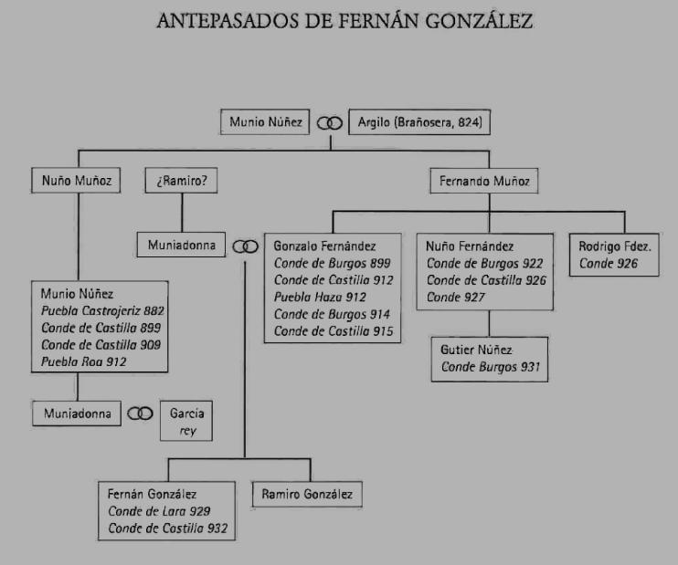 Antepasados del conde Fernán González de Castilla