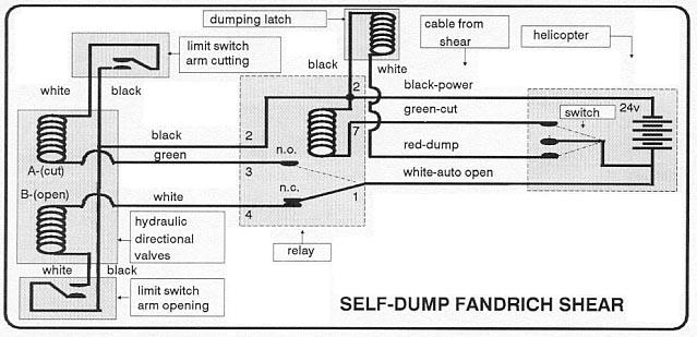 Fandrich Cone Harvesters: Service Bulletins