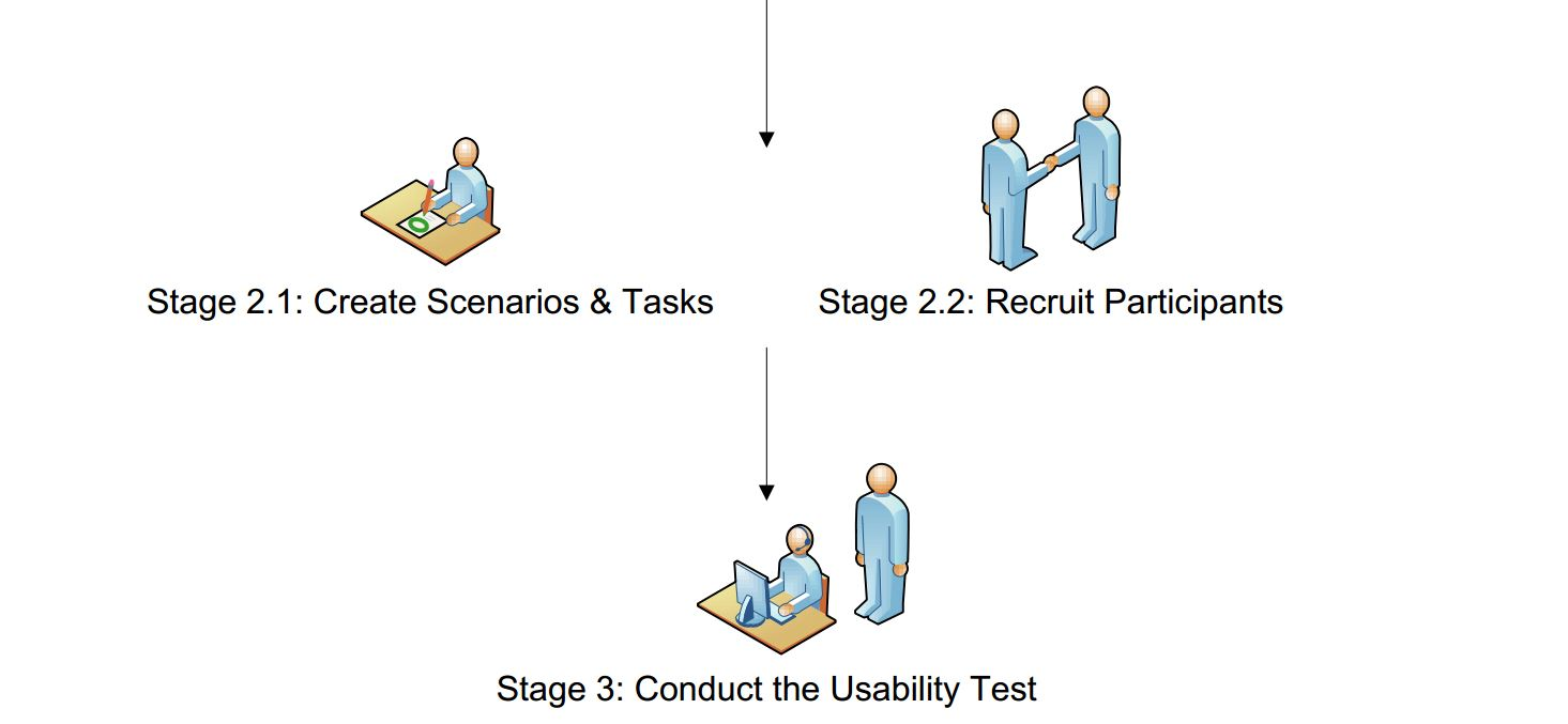 The Usability Testing Process  Diagram