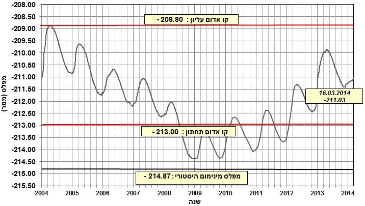 A linha vermelha de baixo representa o limite inferior: o momento de preocupação do israelense