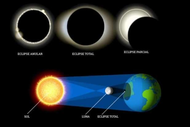 """""""Eclipse solar 2019: donde, cuando, y como observarlo"""