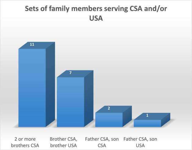 Sets of family members serving CSA and or USA 7