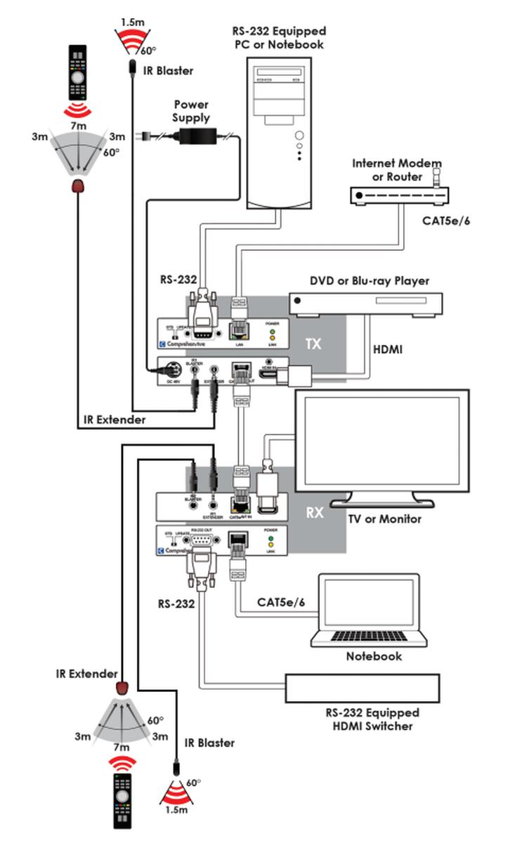 Comprehensive CHE-HDBT300 Pro AV/IT HDBaseT HDMI Extender