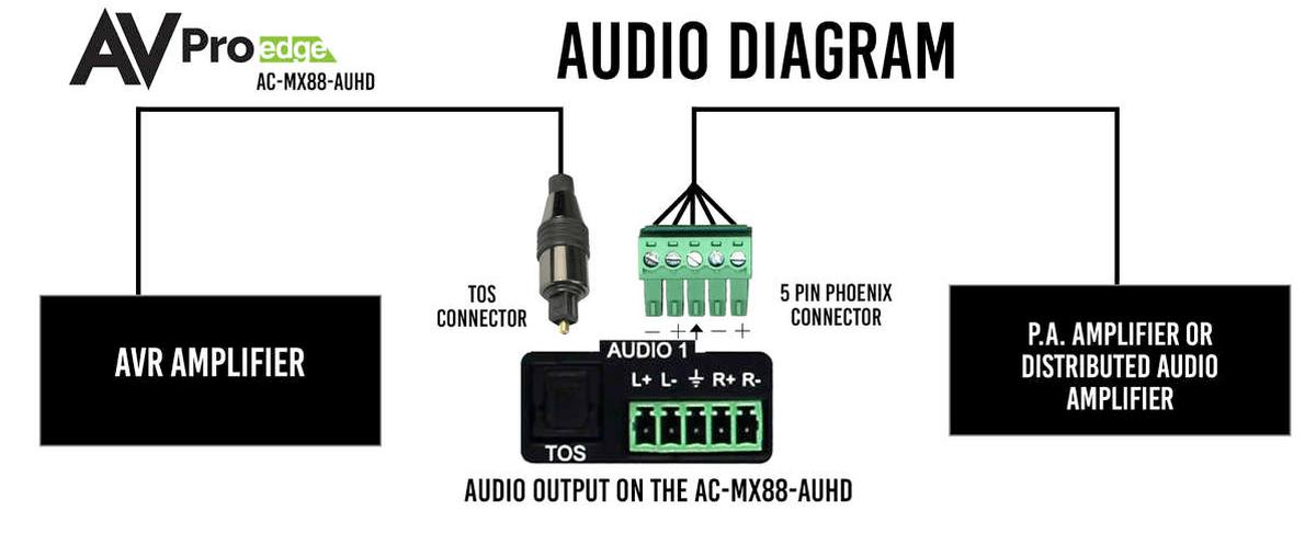 AVPro Edge AC-MX88-AUHD-2 18G 4K60 4:4:4 HDMI 2.0b 8X8