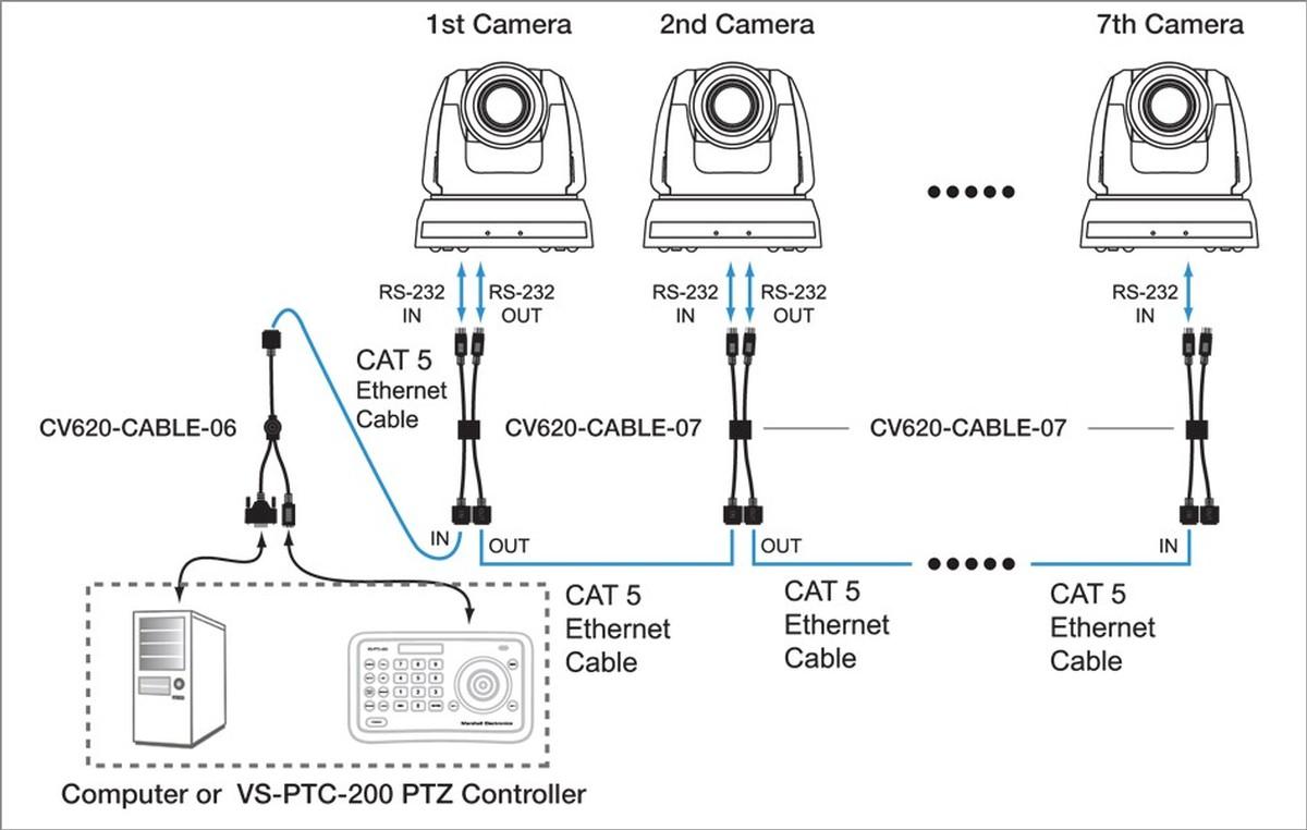 Marshall CV620-IPW HD PTZ Conference Camera with IP, 3G/HD