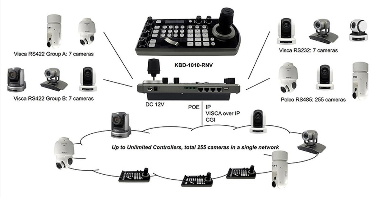 Bolin Technology KBD-1010-RNV PTZ Camera Remote Controller