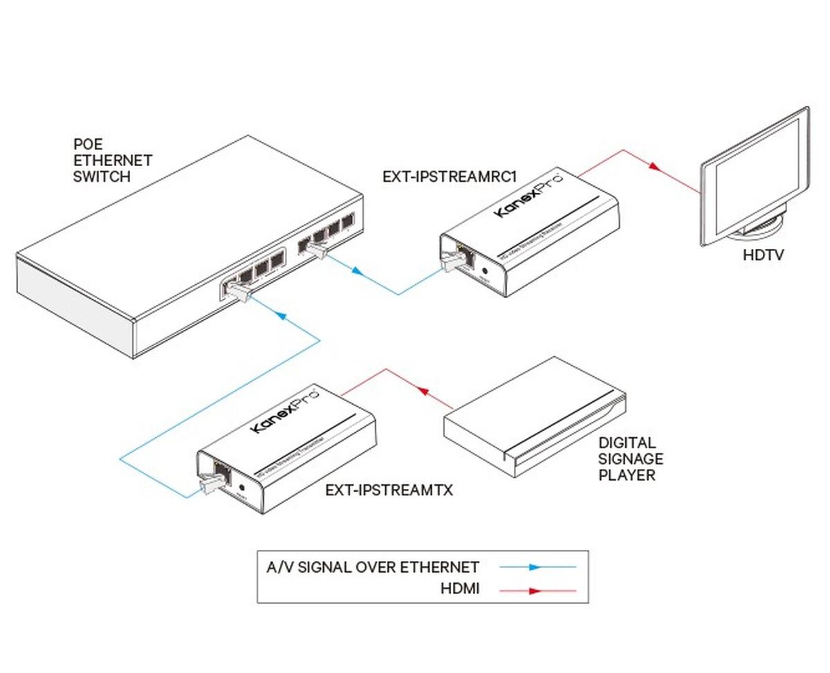 KanexPro EXT-IPSTREAMKITX1 IP Streamer HDMI Over IP