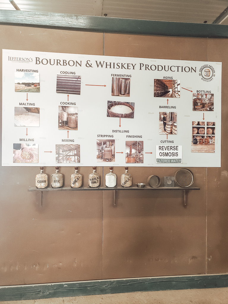 Bourbon and Whiskey production chart