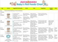 Gerber Baby Food Stage 2 Related Keywords - Gerber Baby ...